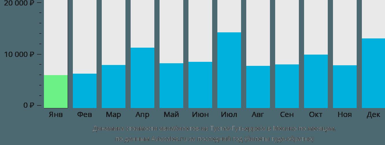 Динамика стоимости авиабилетов из Тустла-Гутьерреса в Мехико по месяцам