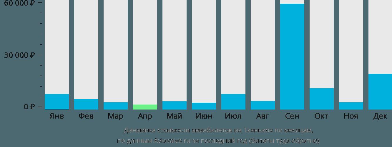 Динамика стоимости авиабилетов из Тханьхоа по месяцам