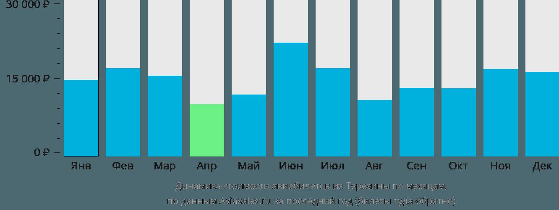 Динамика стоимости авиабилетов из Терезины по месяцам