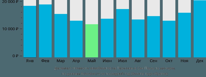 Динамика стоимости авиабилетов из Терезины в Сан-Паулу по месяцам