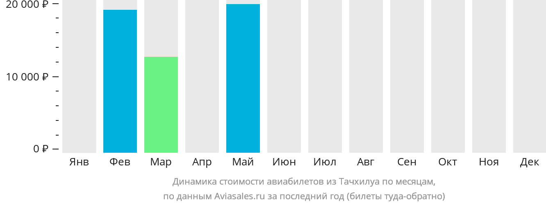 Динамика стоимости авиабилетов из Тачхилуа по месяцам