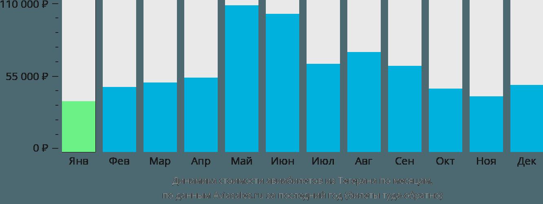 Динамика стоимости авиабилетов из Тегерана по месяцам