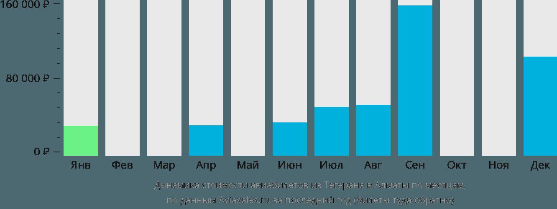 Динамика стоимости авиабилетов из Тегерана в Алматы по месяцам