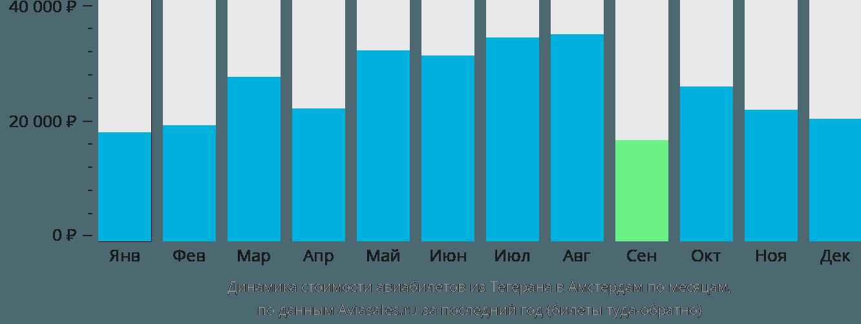 Динамика стоимости авиабилетов из Тегерана в Амстердам по месяцам