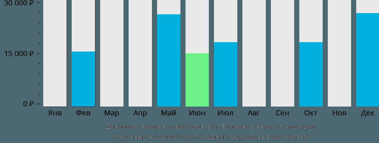 Динамика стоимости авиабилетов из Тегерана в Анкару по месяцам