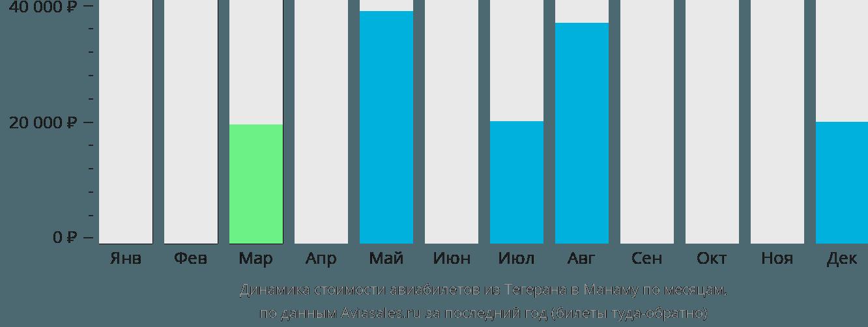 Динамика стоимости авиабилетов из Тегерана в Манаму по месяцам