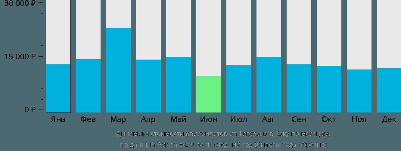 Динамика стоимости авиабилетов из Тегерана в Баку по месяцам