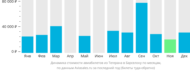 Динамика стоимости авиабилетов из Тегерана в Барселону по месяцам