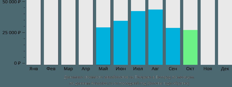 Динамика стоимости авиабилетов из Тегерана в Белград по месяцам
