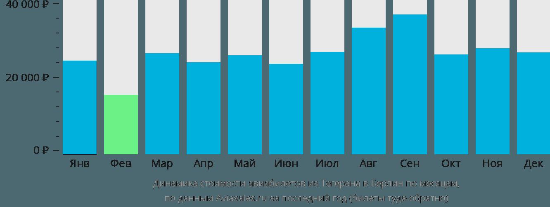 Динамика стоимости авиабилетов из Тегерана в Берлин по месяцам