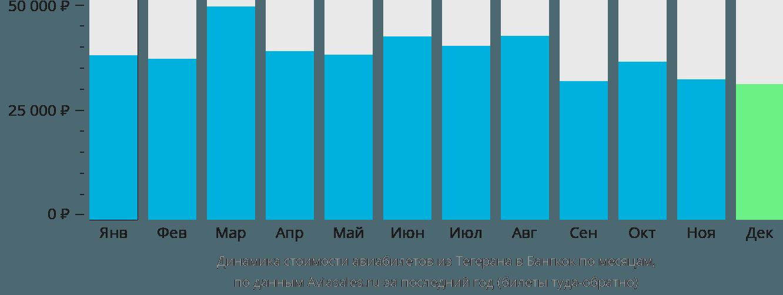 Динамика стоимости авиабилетов из Тегерана в Бангкок по месяцам