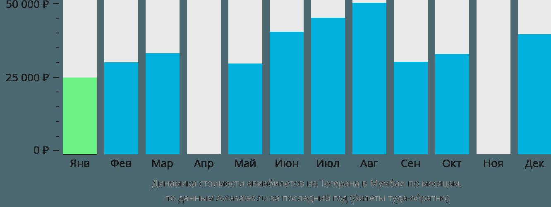 Динамика стоимости авиабилетов из Тегерана в Мумбаи по месяцам