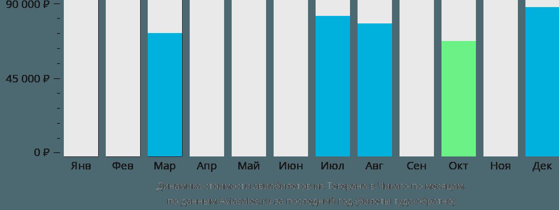Динамика стоимости авиабилетов из Тегерана в Чикаго по месяцам