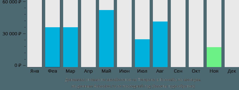 Динамика стоимости авиабилетов из Тегерана в Коломбо по месяцам