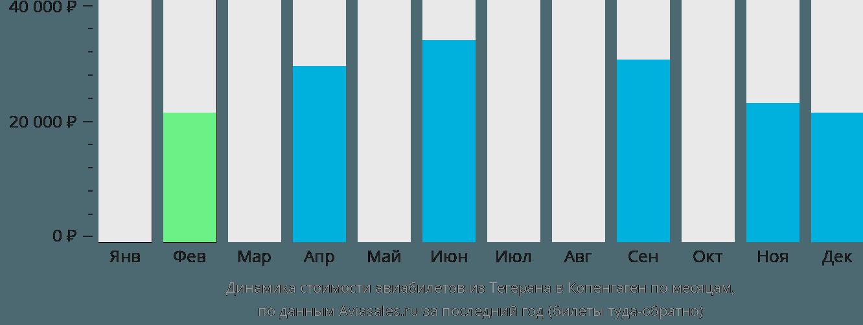 Динамика стоимости авиабилетов из Тегерана в Копенгаген по месяцам