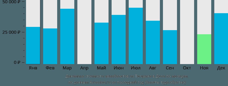 Динамика стоимости авиабилетов из Тегерана в Дели по месяцам