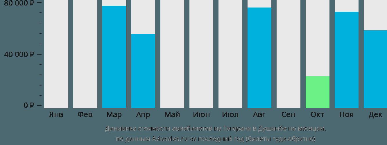 Динамика стоимости авиабилетов из Тегерана в Душанбе по месяцам