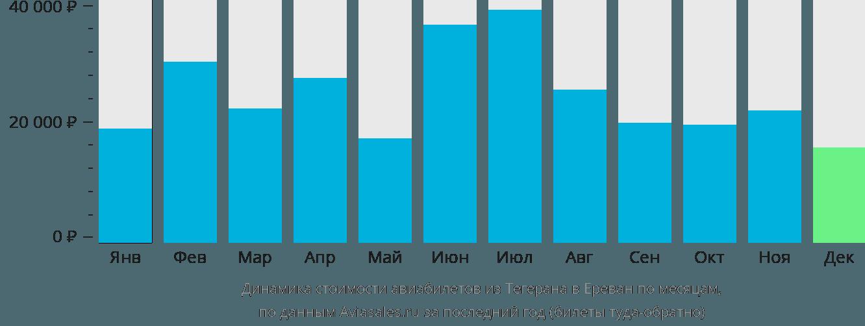Динамика стоимости авиабилетов из Тегерана в Ереван по месяцам