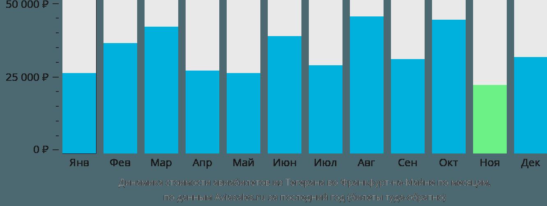 Динамика стоимости авиабилетов из Тегерана во Франкфурт-на-Майне по месяцам