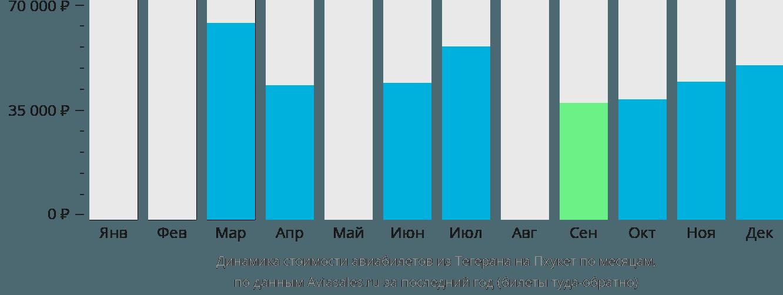 Динамика стоимости авиабилетов из Тегерана на Пхукет по месяцам