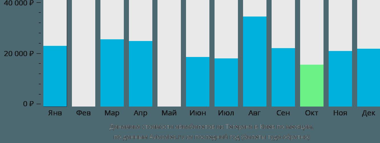 Динамика стоимости авиабилетов из Тегерана в Киев по месяцам