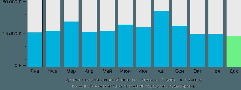 Динамика стоимости авиабилетов из Тегерана в Стамбул по месяцам