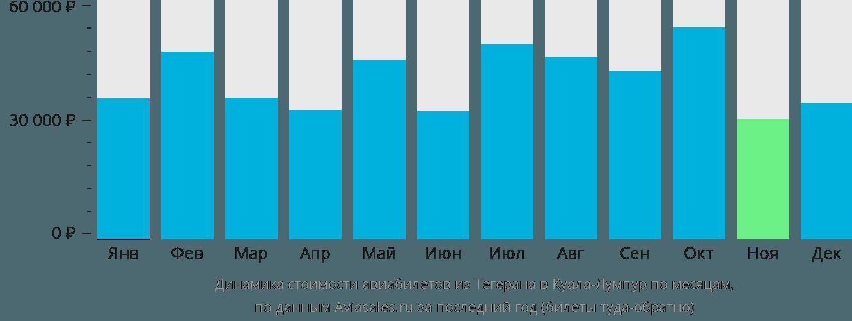 Динамика стоимости авиабилетов из Тегерана в Куала-Лумпур по месяцам