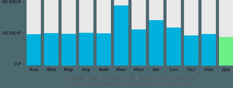 Динамика стоимости авиабилетов из Тегерана в Казань по месяцам