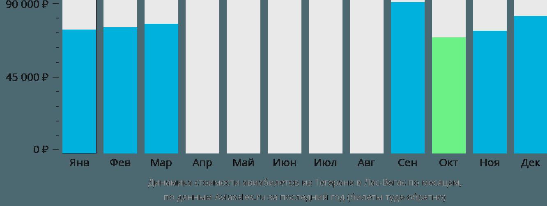 Динамика стоимости авиабилетов из Тегерана в Лас-Вегас по месяцам