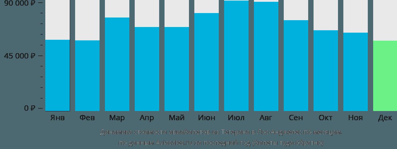 Динамика стоимости авиабилетов из Тегерана в Лос-Анджелес по месяцам