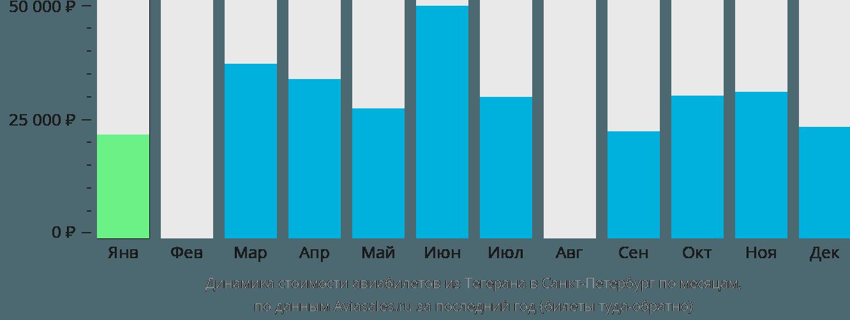 Динамика стоимости авиабилетов из Тегерана в Санкт-Петербург по месяцам