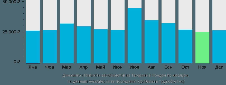 Динамика стоимости авиабилетов из Тегерана в Лондон по месяцам
