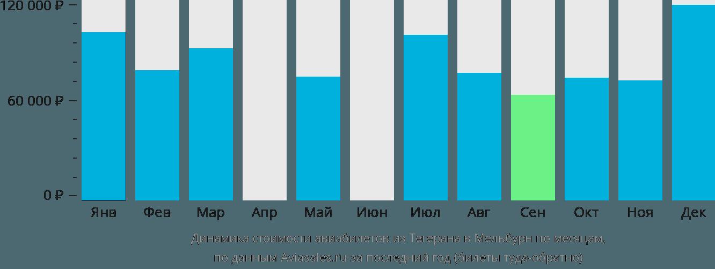 Динамика стоимости авиабилетов из Тегерана в Мельбурн по месяцам