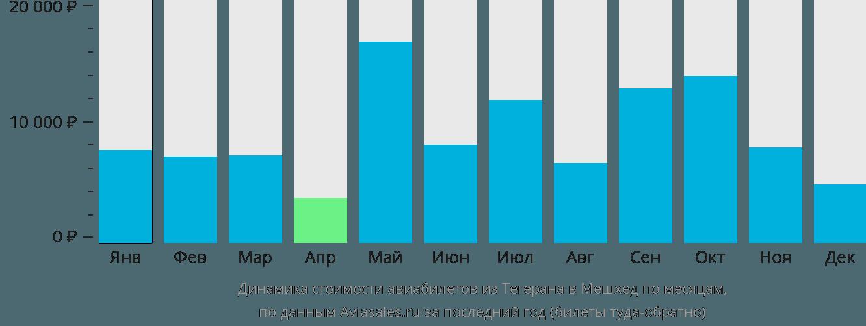 Динамика стоимости авиабилетов из Тегерана в Мешхед по месяцам