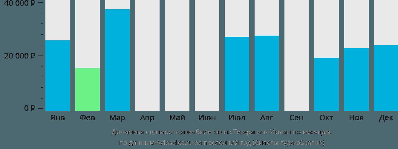 Динамика стоимости авиабилетов из Тегерана в Милан по месяцам