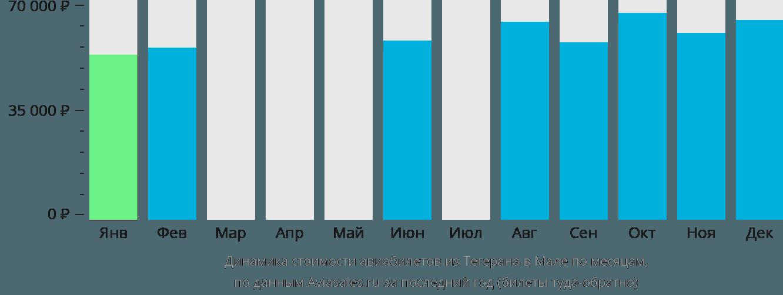 Динамика стоимости авиабилетов из Тегерана в Мале по месяцам