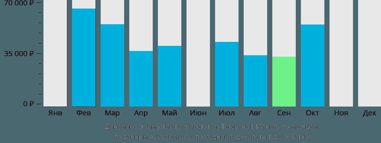 Динамика стоимости авиабилетов из Тегерана в Манилу по месяцам