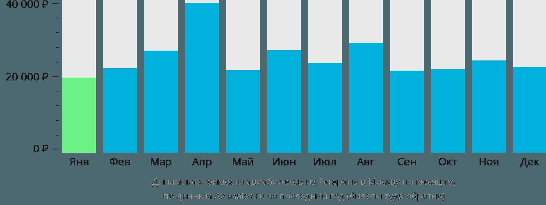 Динамика стоимости авиабилетов из Тегерана в Москву по месяцам