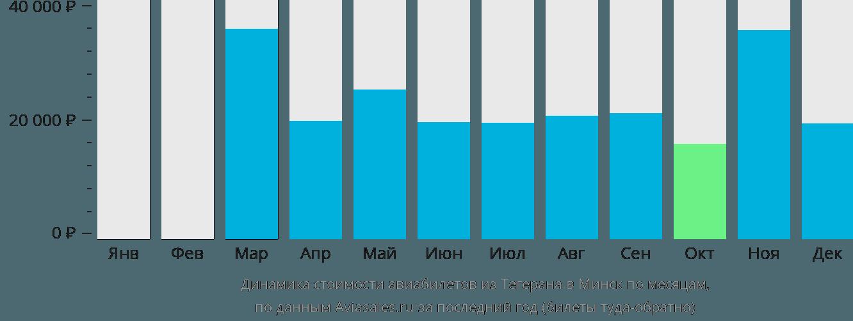 Динамика стоимости авиабилетов из Тегерана в Минск по месяцам