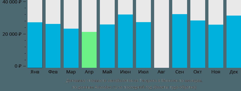 Динамика стоимости авиабилетов из Тегерана в Мюнхен по месяцам