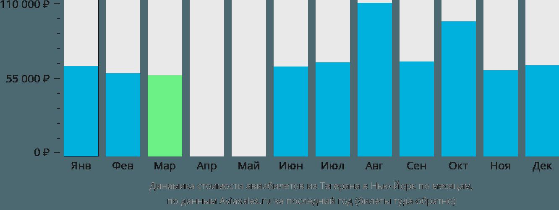 Динамика стоимости авиабилетов из Тегерана в Нью-Йорк по месяцам