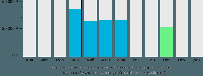 Динамика стоимости авиабилетов из Тегерана в Новосибирск по месяцам