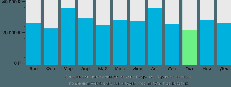 Динамика стоимости авиабилетов из Тегерана в Париж по месяцам