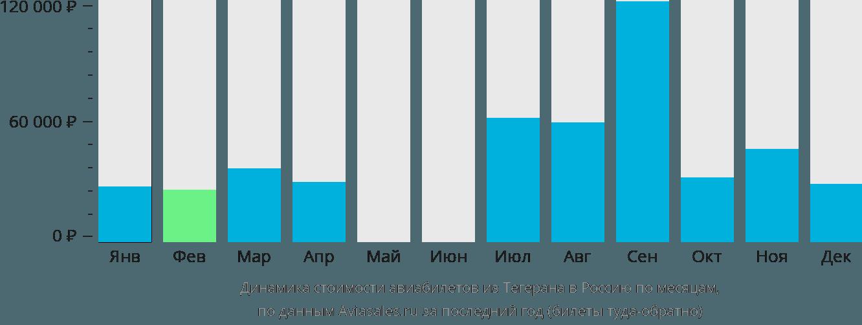 Динамика стоимости авиабилетов из Тегерана в Россию по месяцам