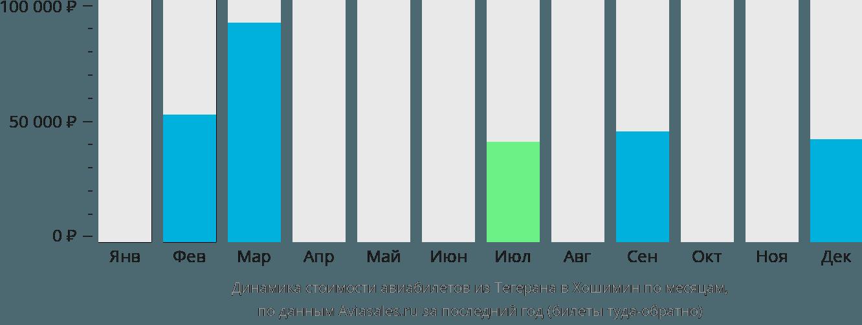 Динамика стоимости авиабилетов из Тегерана в Хошимин по месяцам