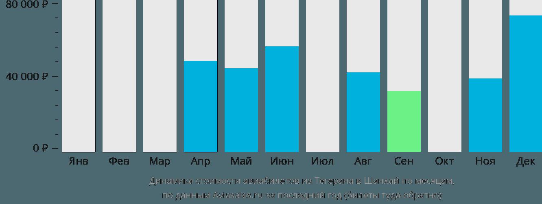 Динамика стоимости авиабилетов из Тегерана в Шанхай по месяцам