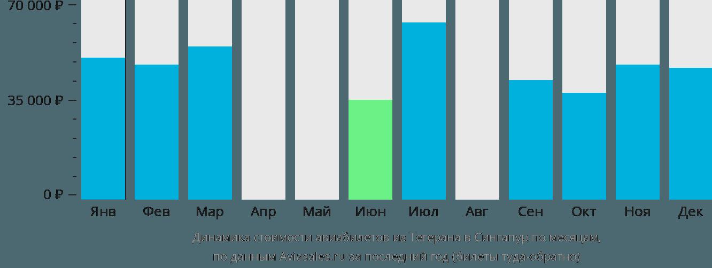 Динамика стоимости авиабилетов из Тегерана в Сингапур по месяцам