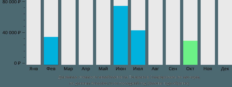 Динамика стоимости авиабилетов из Тегерана в Симферополь по месяцам