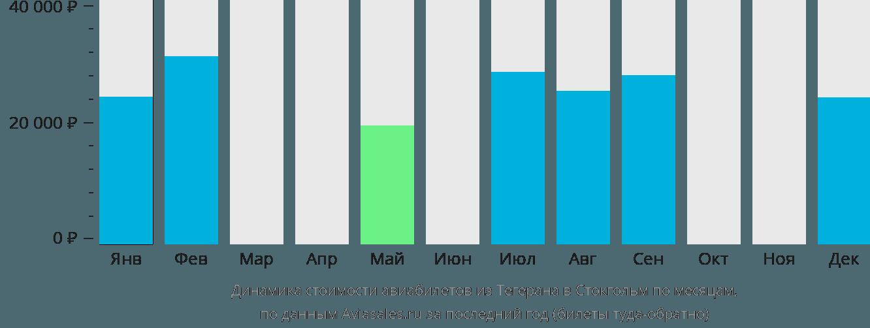 Динамика стоимости авиабилетов из Тегерана в Стокгольм по месяцам