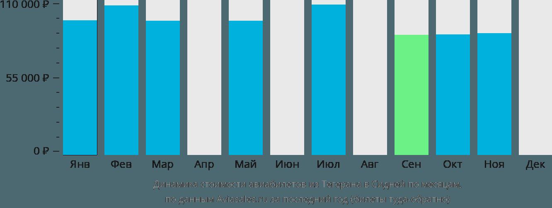 Динамика стоимости авиабилетов из Тегерана в Сидней по месяцам